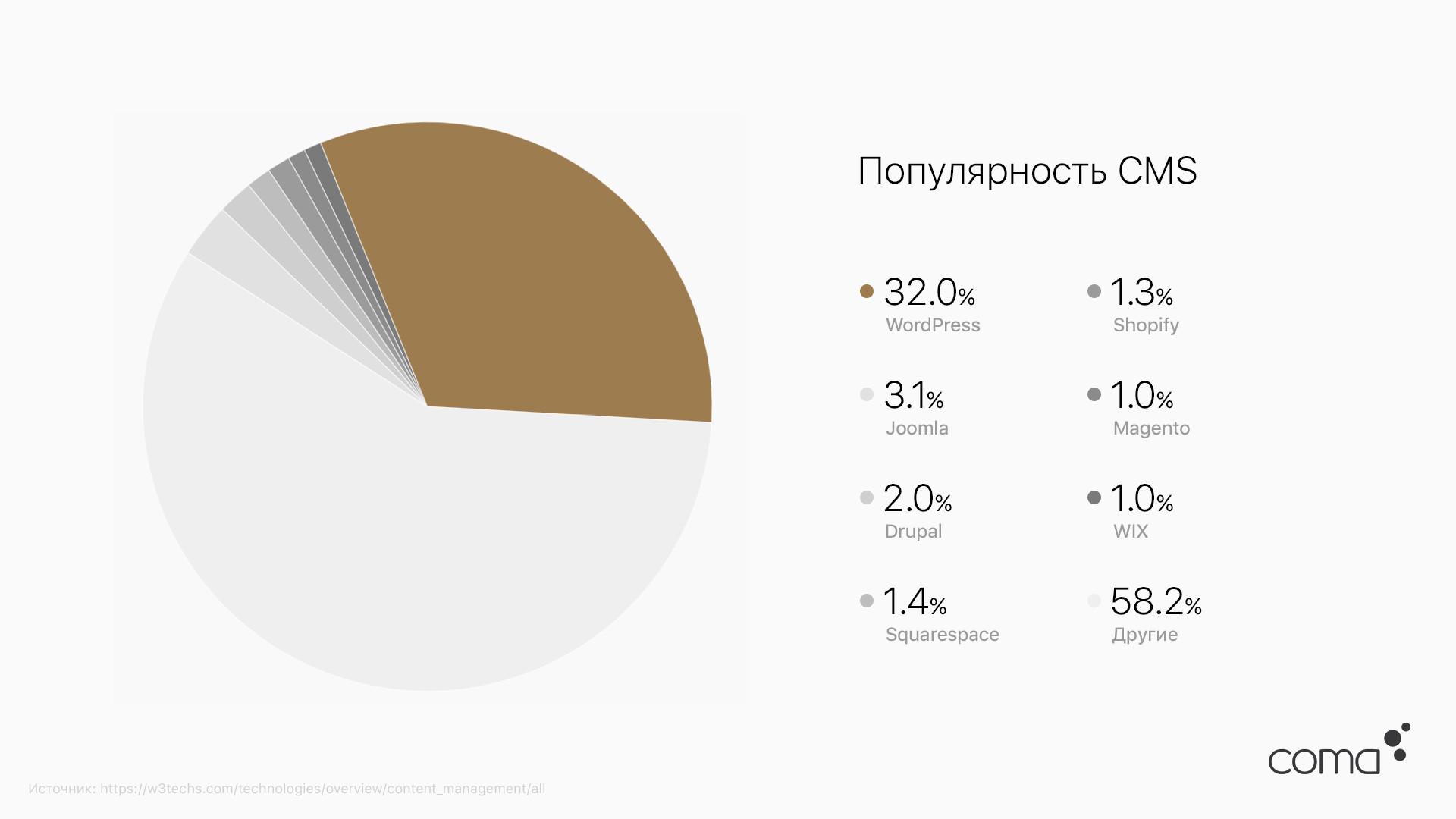 WordPress — движок, который используют 32% сайтов во всём мир